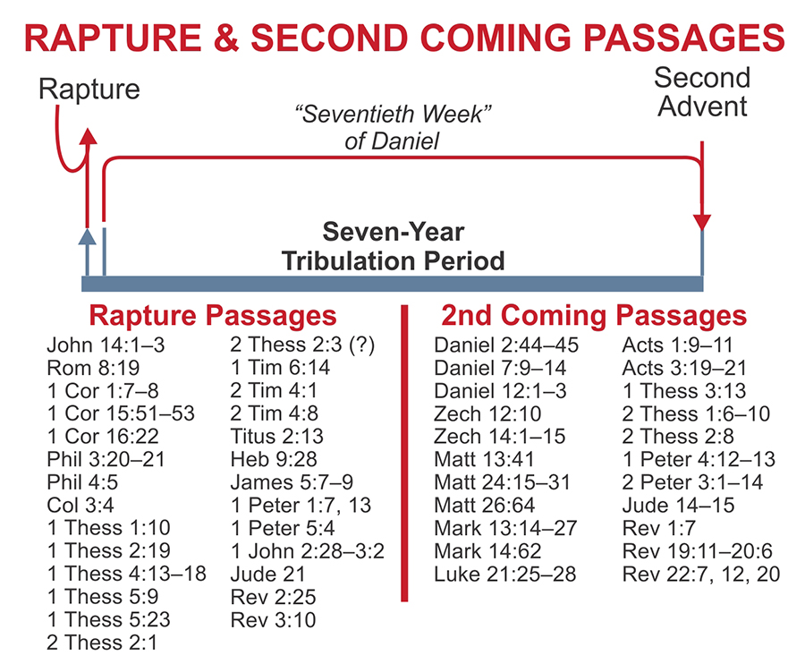 Ice Rapture and 2ndComing Passages