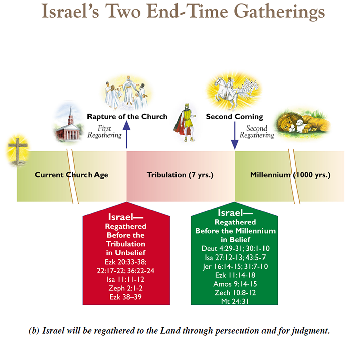 Price IsraelsTwoEnd TimeGatherings