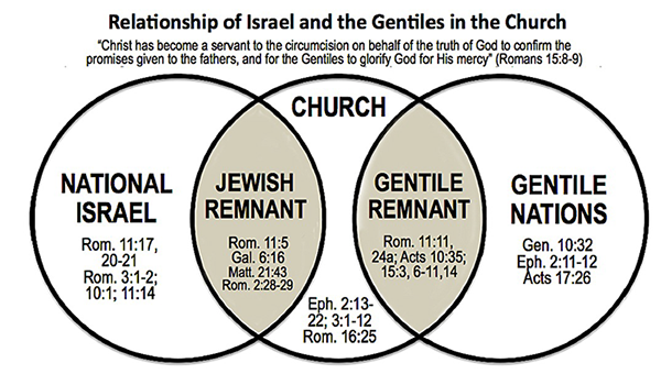Price RelationshipOfIsraelAndTheGentilesInTheChurch